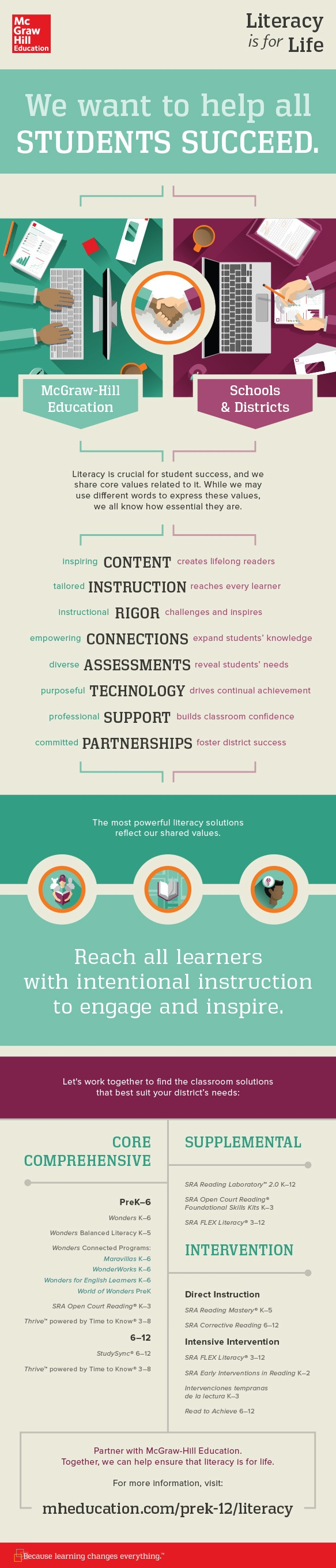 Literacy is for Life: Helping All Students Succeed Infographic