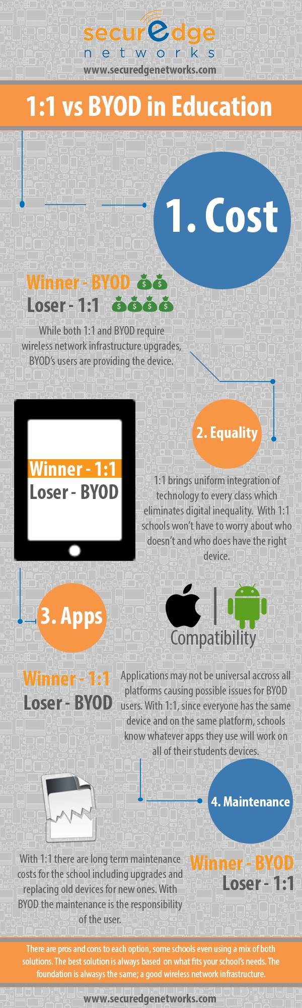 vs byod in education infographic e learning infographics 1 1 vs byod in education infographic