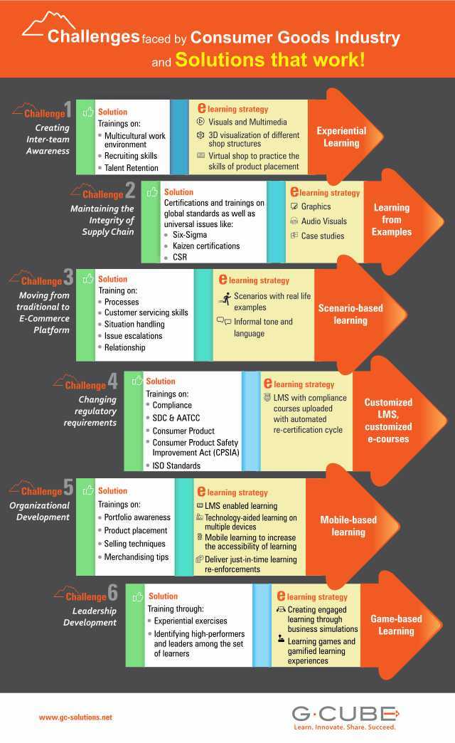 eLearning for Consumer Goods Industry Infographic