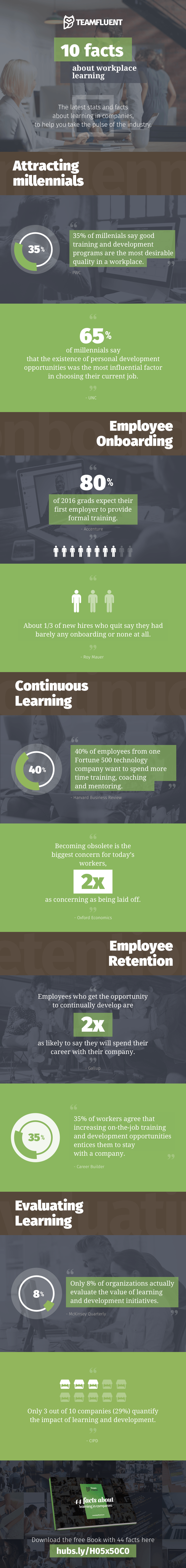 10 Interesting Workplace Learning Facts Infogr
