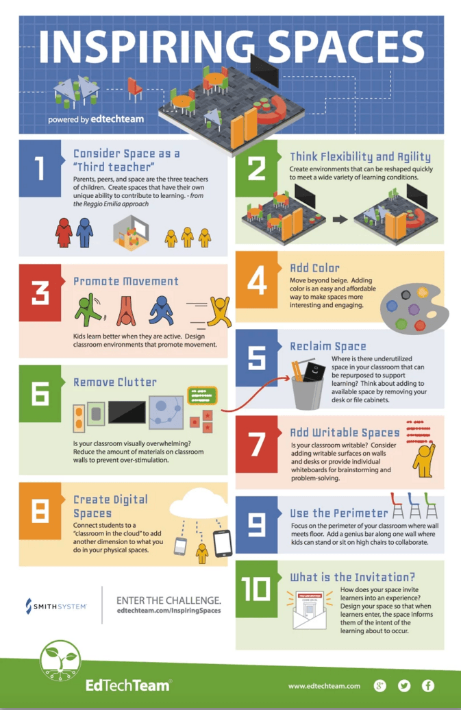 10 Tips For Creating Inspiring Learning Spaces Infographic