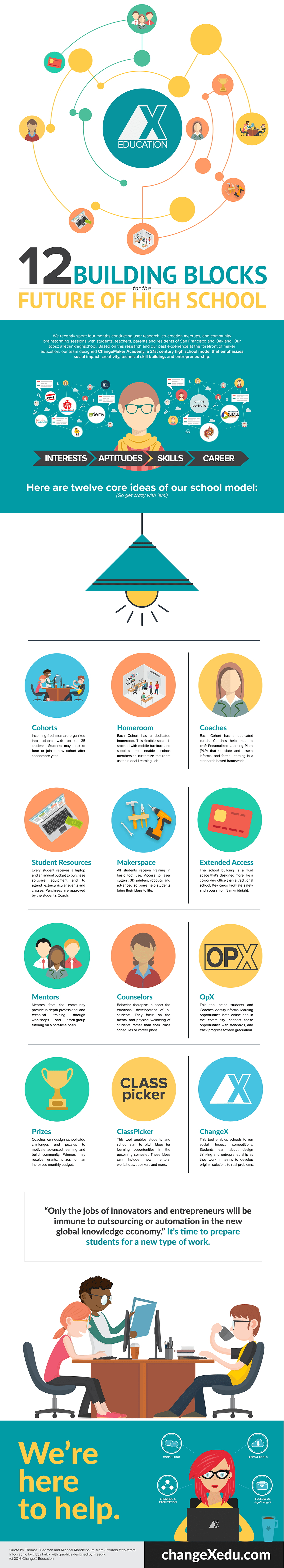 12 Building Blocks for the Future of High School Infographic
