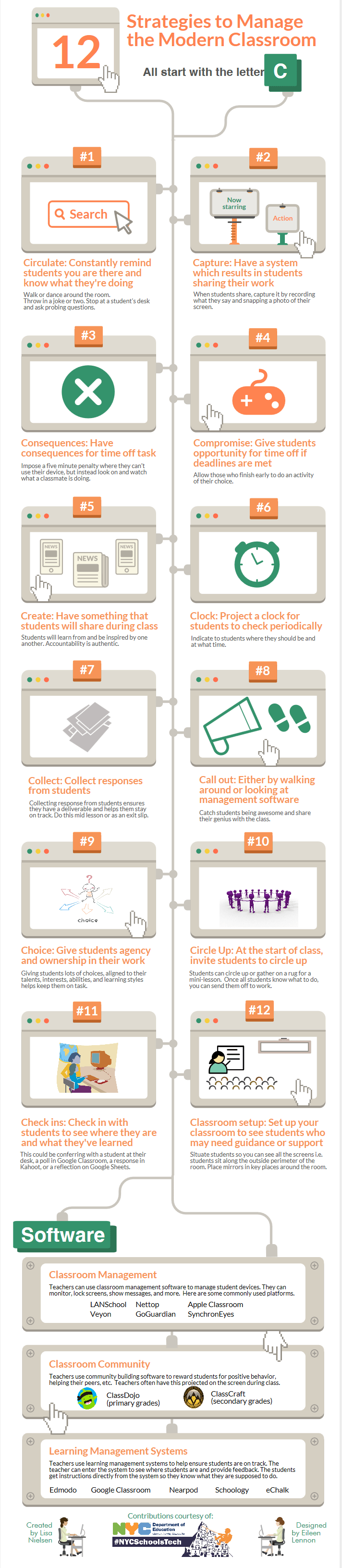 Modern Classroom Management Strategies : Strategies to manage the modern classroom infographic