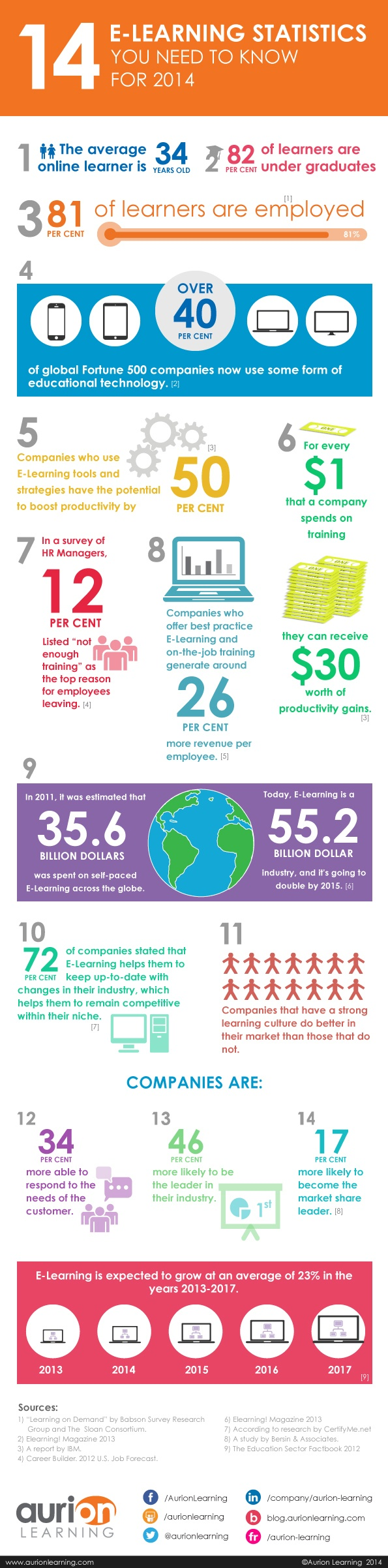 14-eLearning-Statistics-Infographic