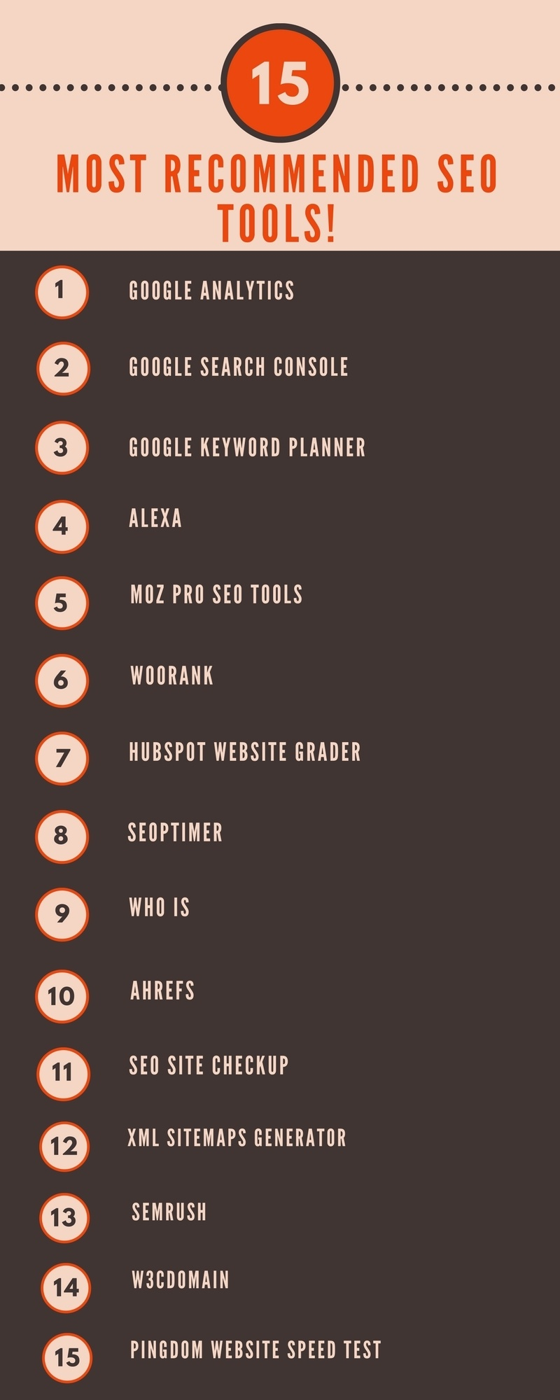 Top 15 Most Recommended SEO Tools Infographic