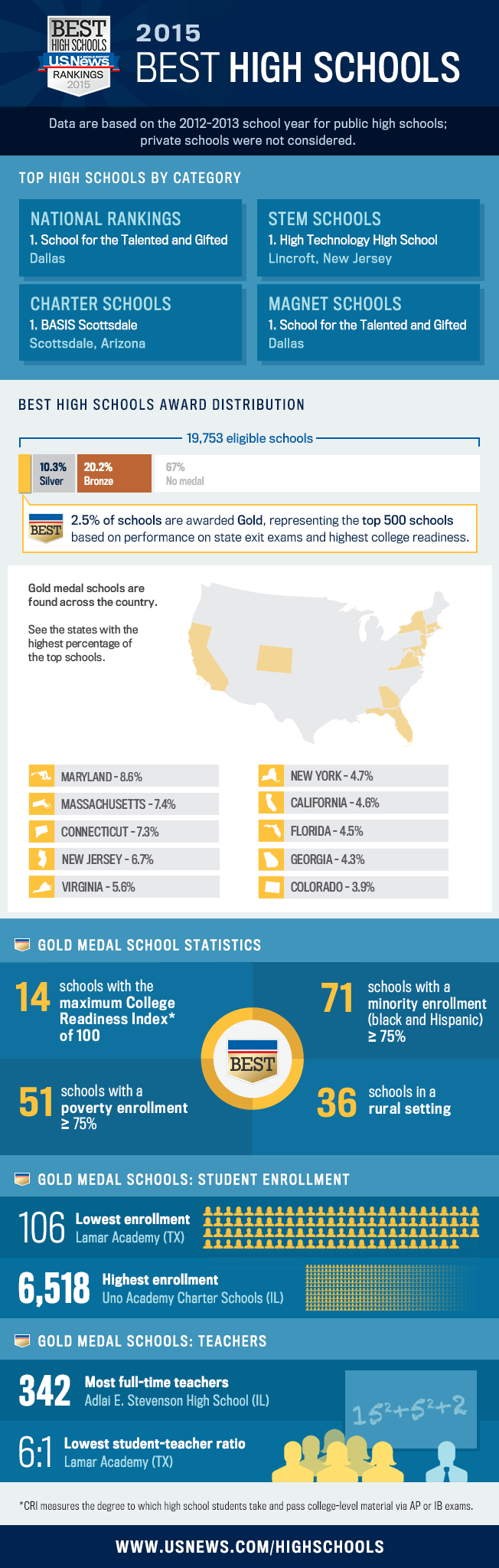 2015 Best High Schools infographic
