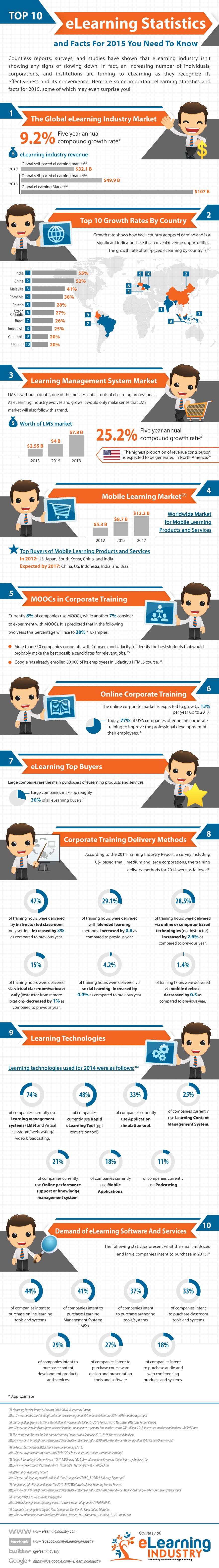 The Top eLearning Stats and Facts For 2015 Infographic