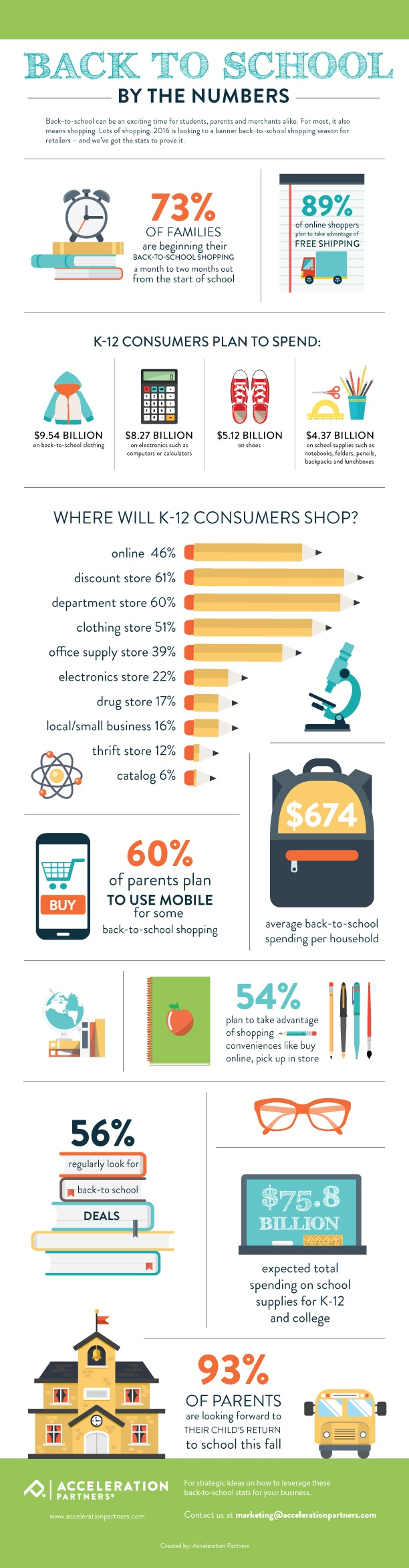 2016 Back to School By the Numbers Infographic