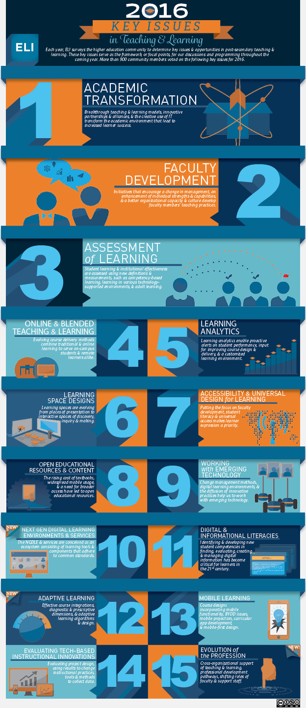 Key Issues in Teaching & Learning for 2016 Infographic