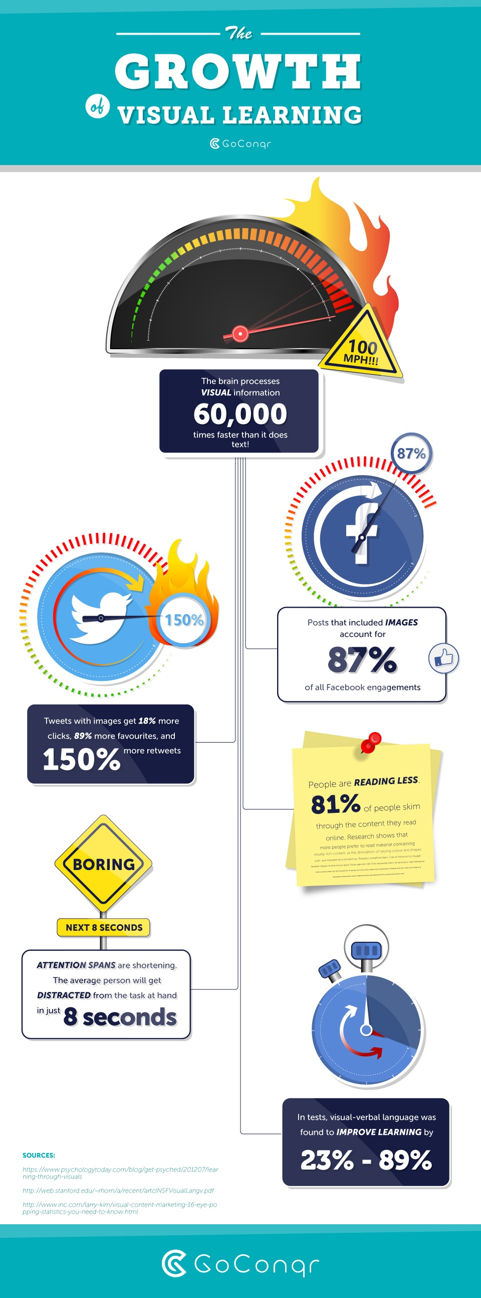 The Growth of Visual Learning Infographic