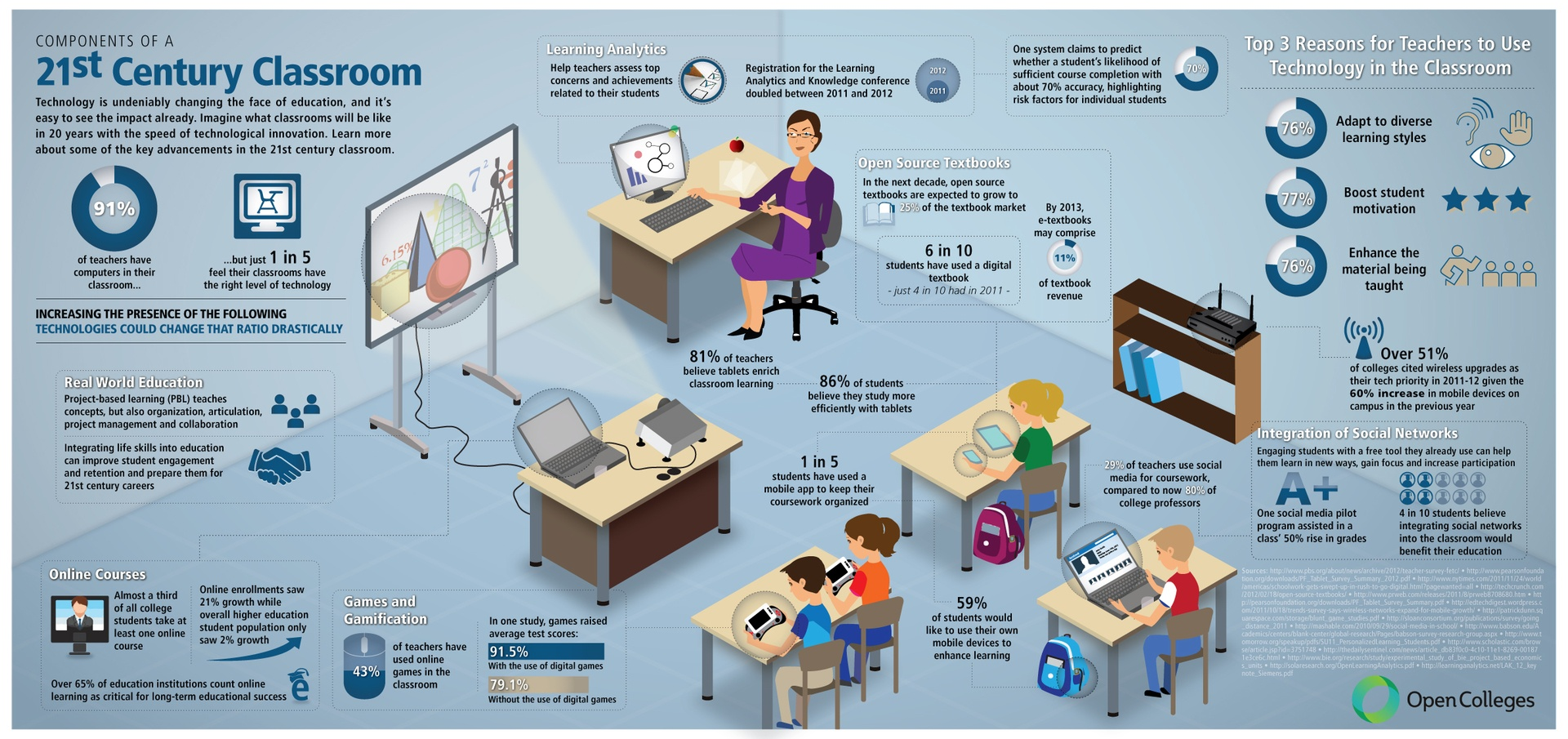 Hard Facts On Smart Classroom Design Ideas Guidelines And Layouts ~ St century educational technology classroom infographic