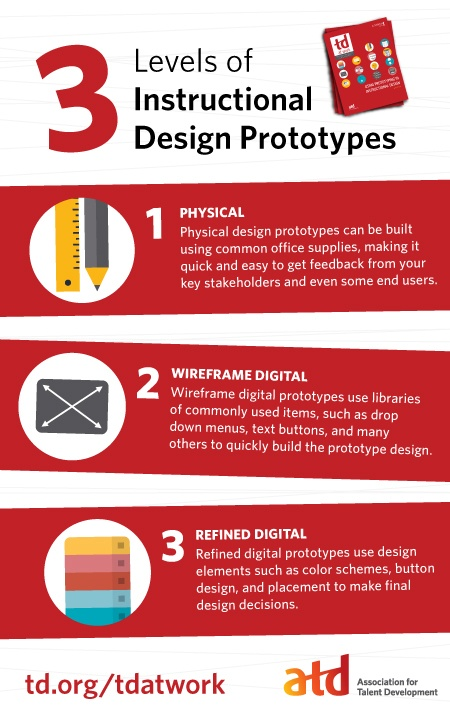 3 Levels Of Instructional Design Prototypes Infographic E Learning Infographics