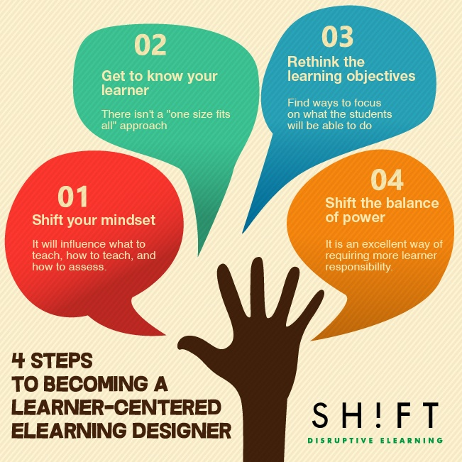 4-Steps-to-Becoming-a-Learner-Centered-eLearning-Professional-Infographic