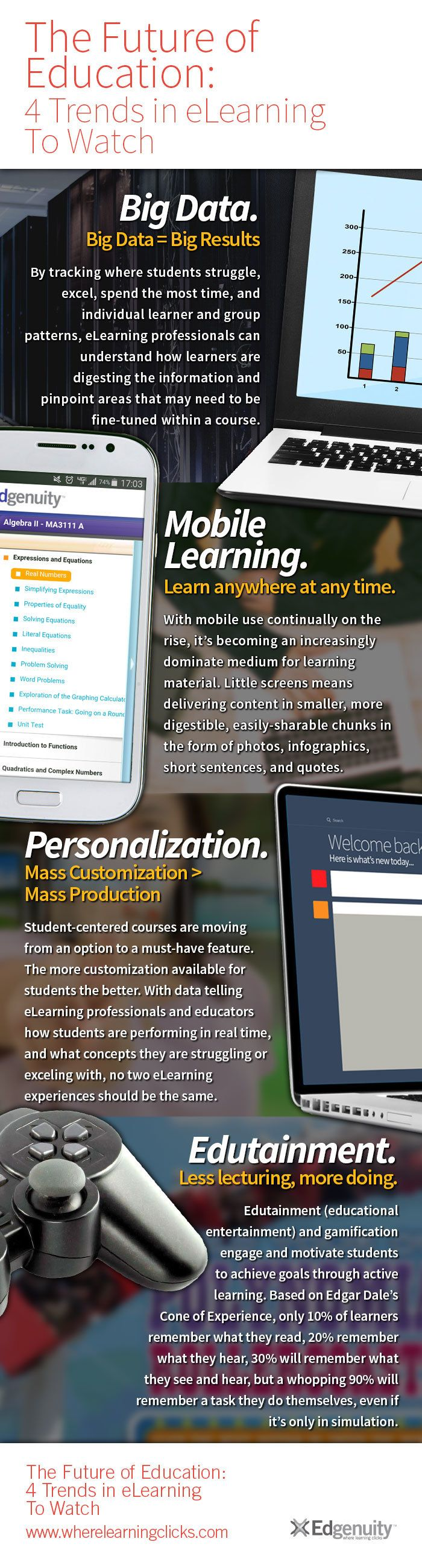 4 eLearning Trends To Watch Infographic - e-Learning ...