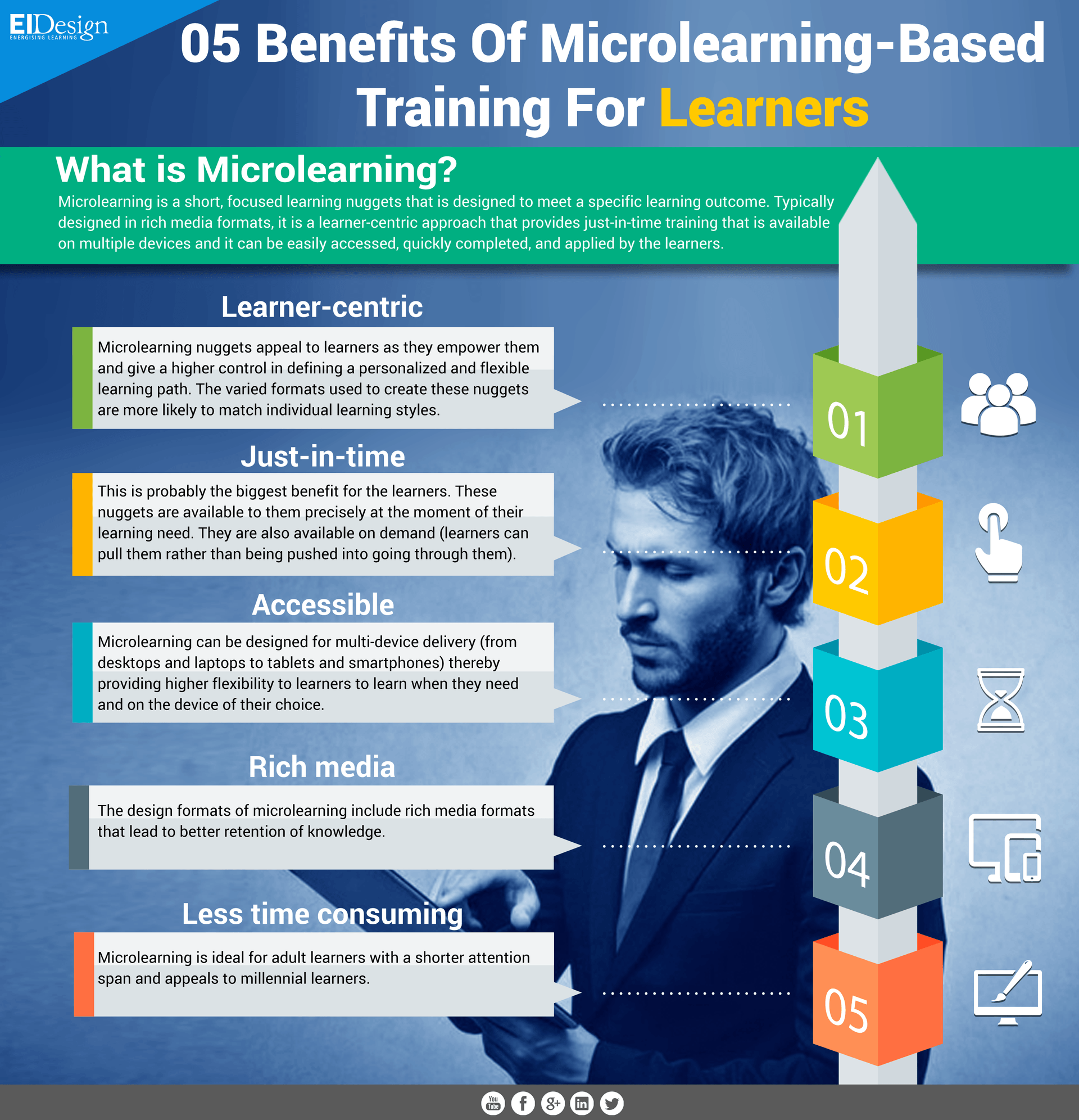 5 Benefits Of Microlearning Based Training For Learners Infographic