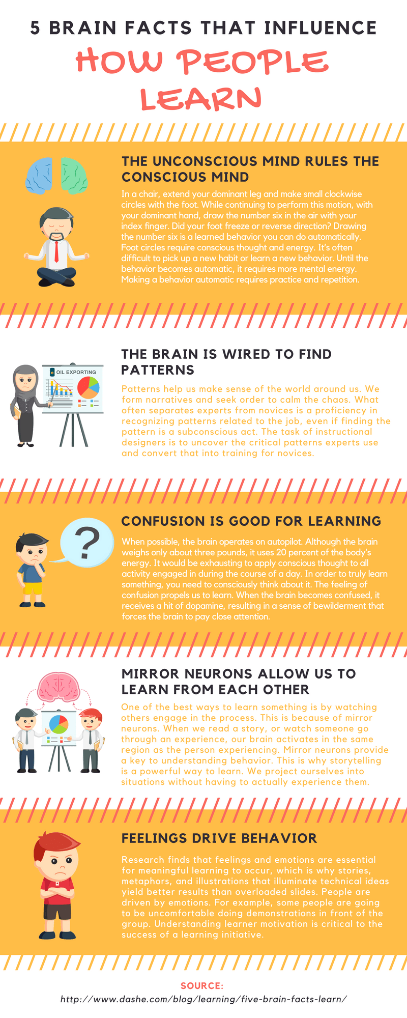 5 Brain Facts That Influence How People Learn Infographic