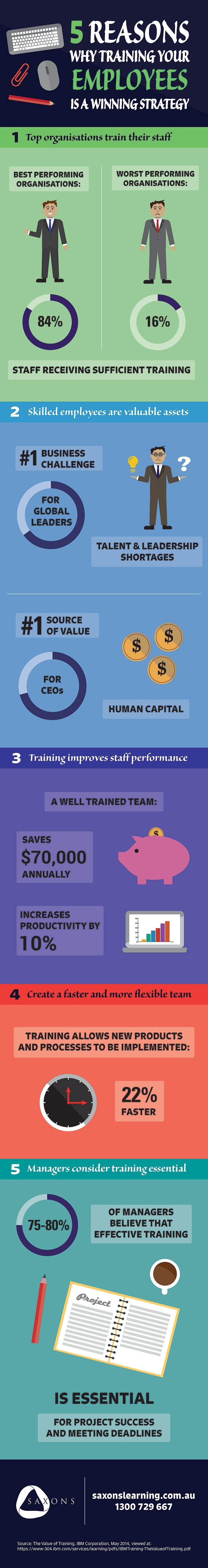 5 Reasons Why Training Your Staff is A Winning Strategy Infographic