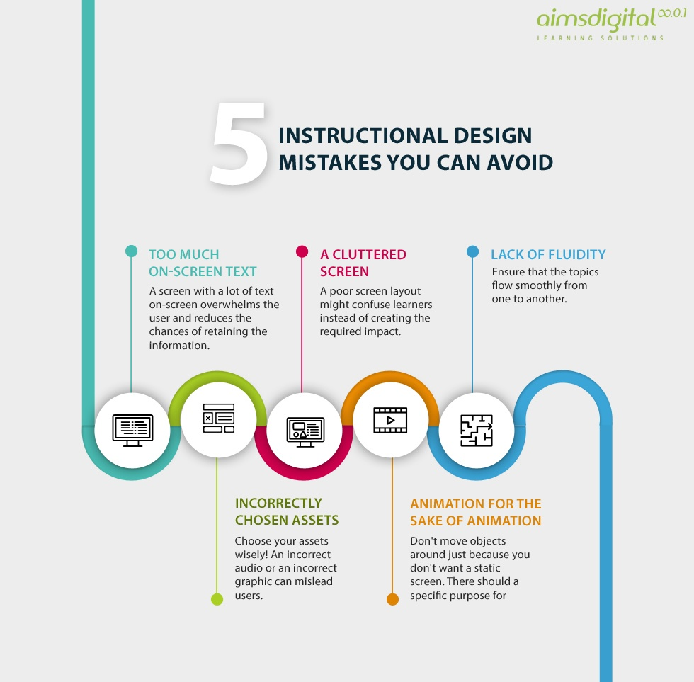 5 instructional design mistakes you can avoid infographic elearning praxis. Black Bedroom Furniture Sets. Home Design Ideas
