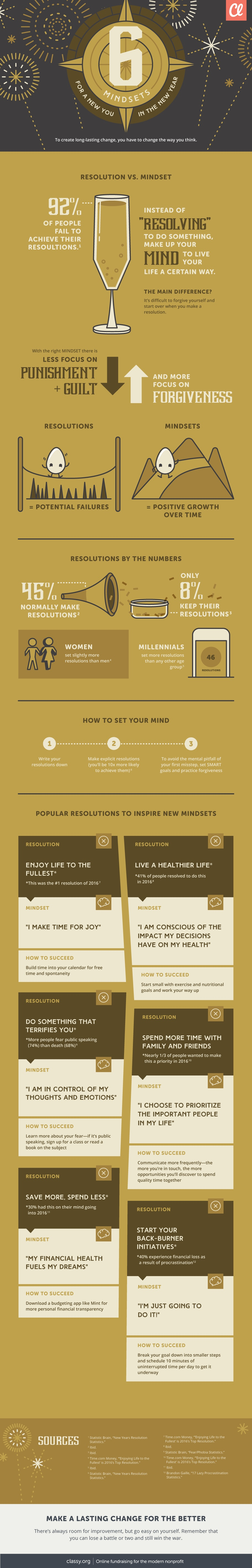 6 Mindsets for a New You in the New Year Infographic