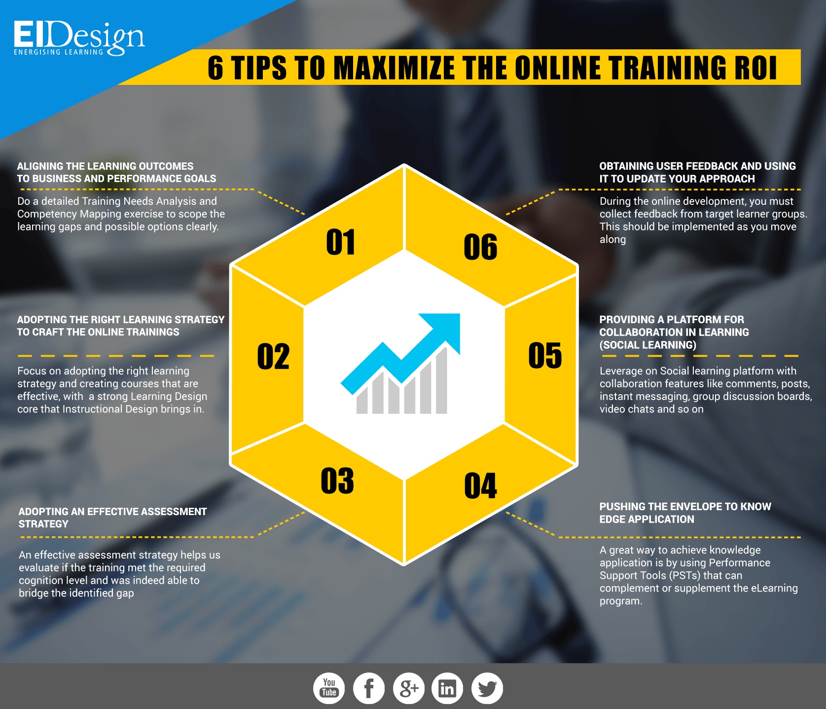 6 Tips To Maximize The Online Training ROI Infographic - e ...