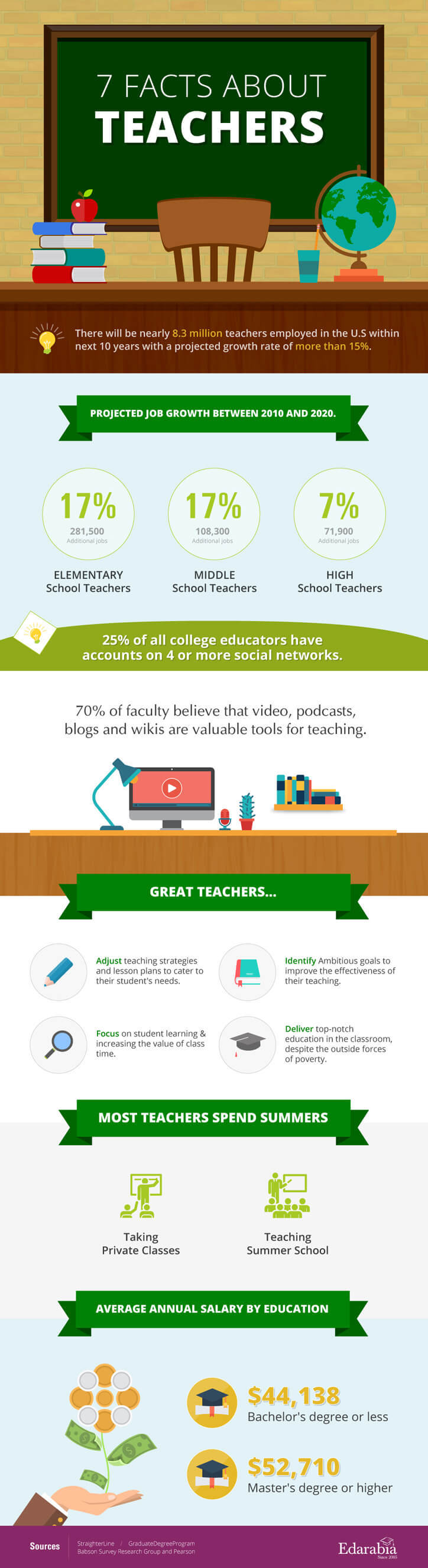 7 Facts Αbout Teachers Infographic