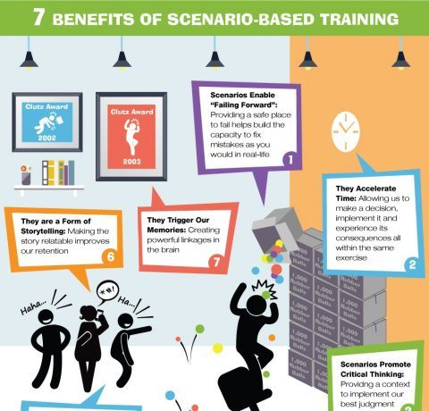 Top 7 Benefits of Scenario-Based Training Infographic - e-Learning Infographics