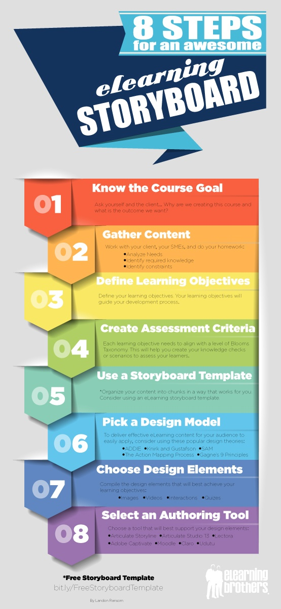 8 Steps for an Awesome eLearning Storyboard Infographic ...