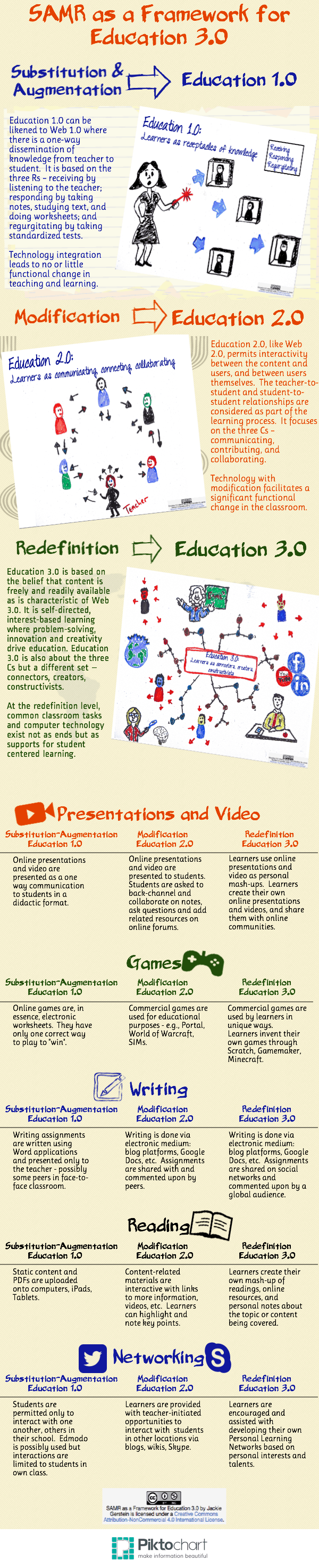 A-Framework-for-Moving-Towards-Education-3.0-Infographic