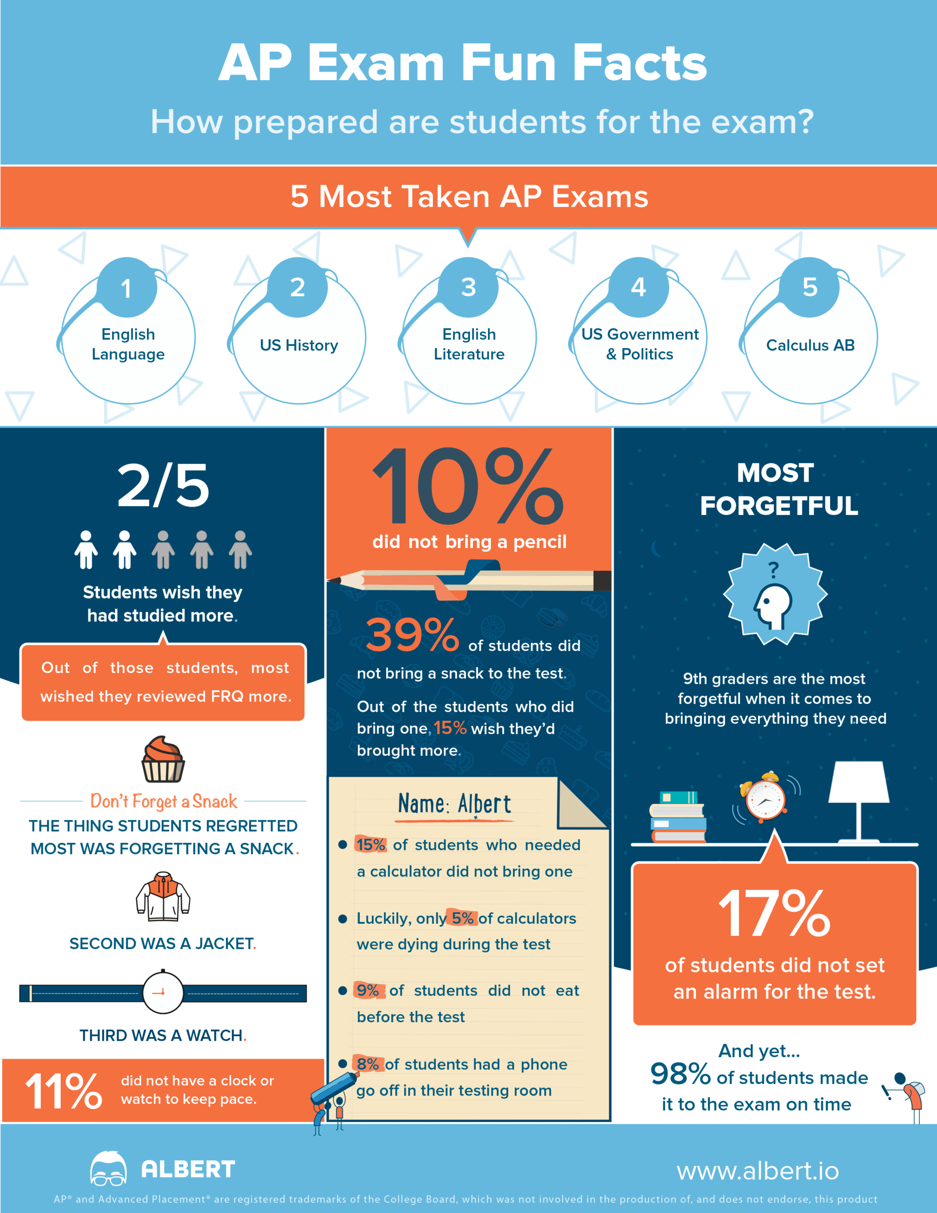 AP Fun Facts Infographic