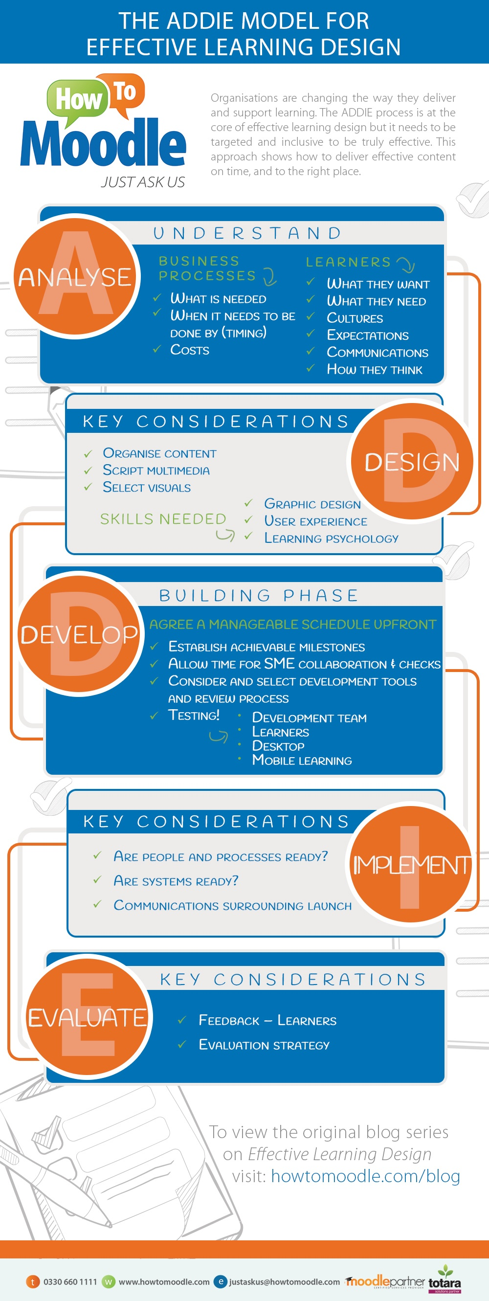 Achieving Effective Learning Design Infographic - e ...