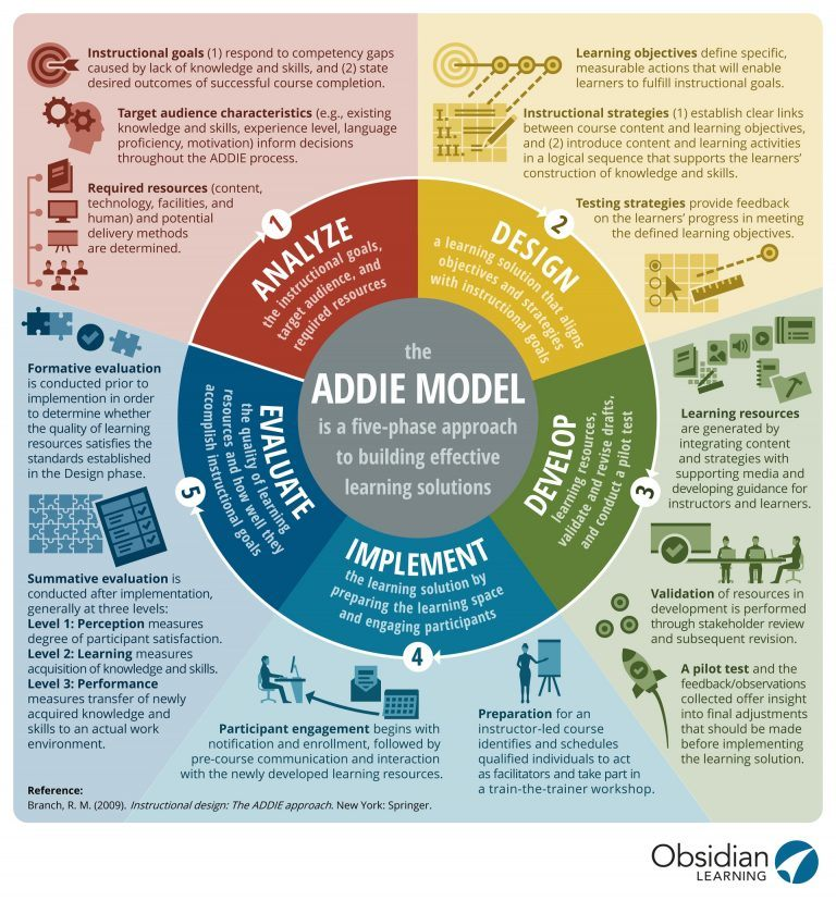 The addie model infographic e learning infographics - Instructional design plan examples ...