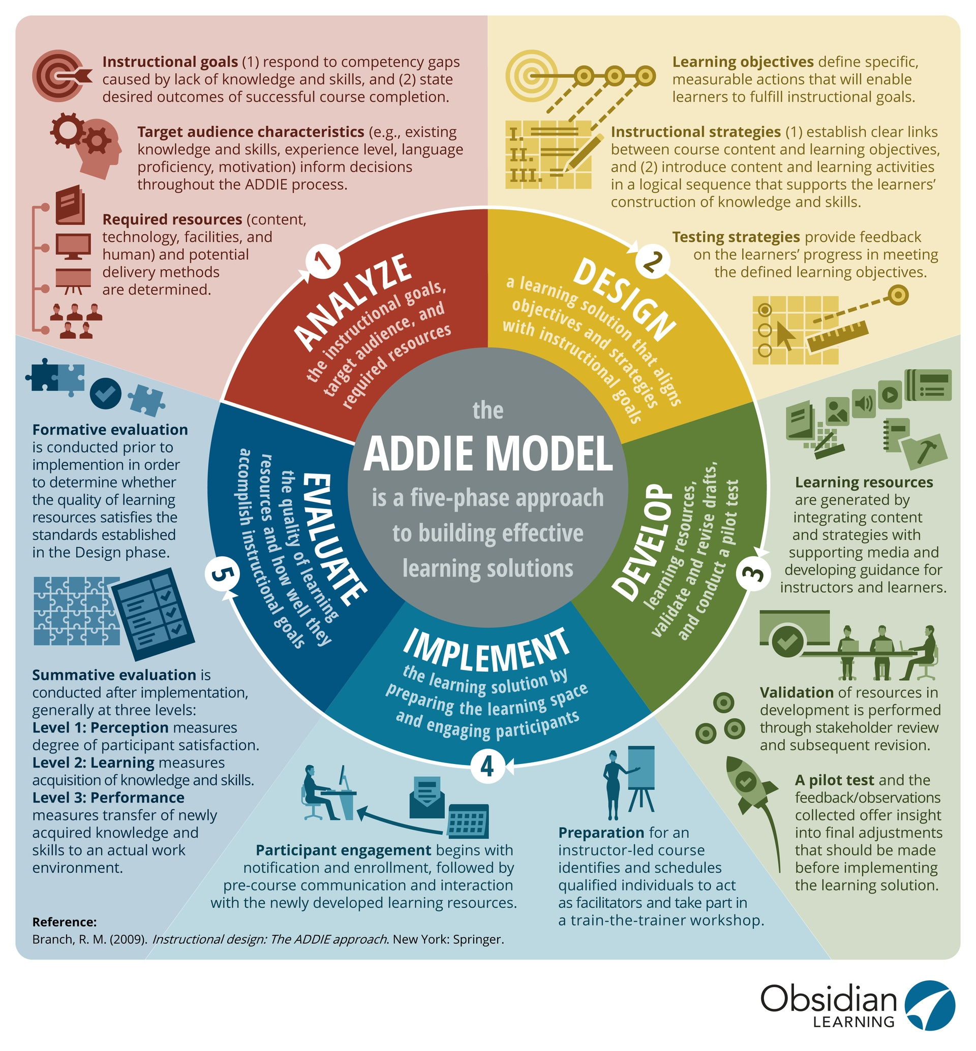 The Addie Model Infographic E Learning Infographics