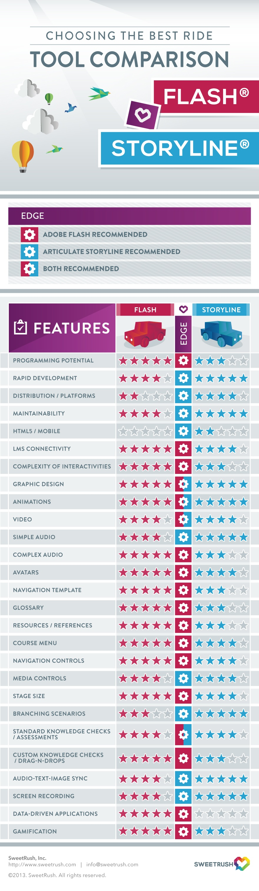 Adobe-Flash-vs-Articulate-Storyline-Infographic