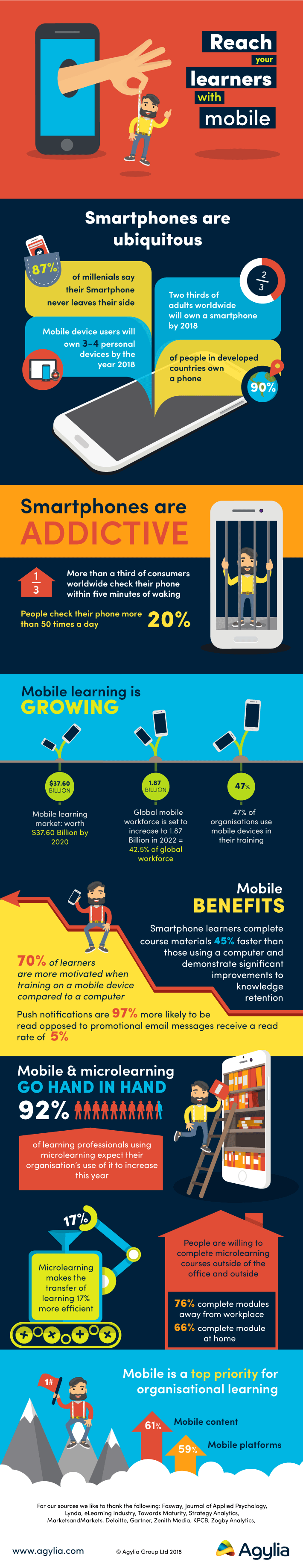 Reaching Learners With Mobile Learning Infographic