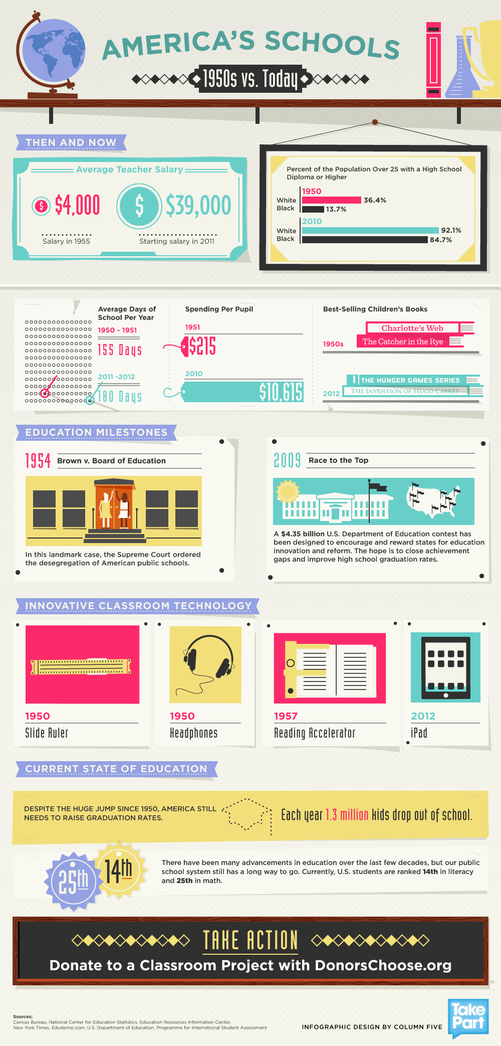 Innovative Classroom History ~ America s schools infographic vs today e