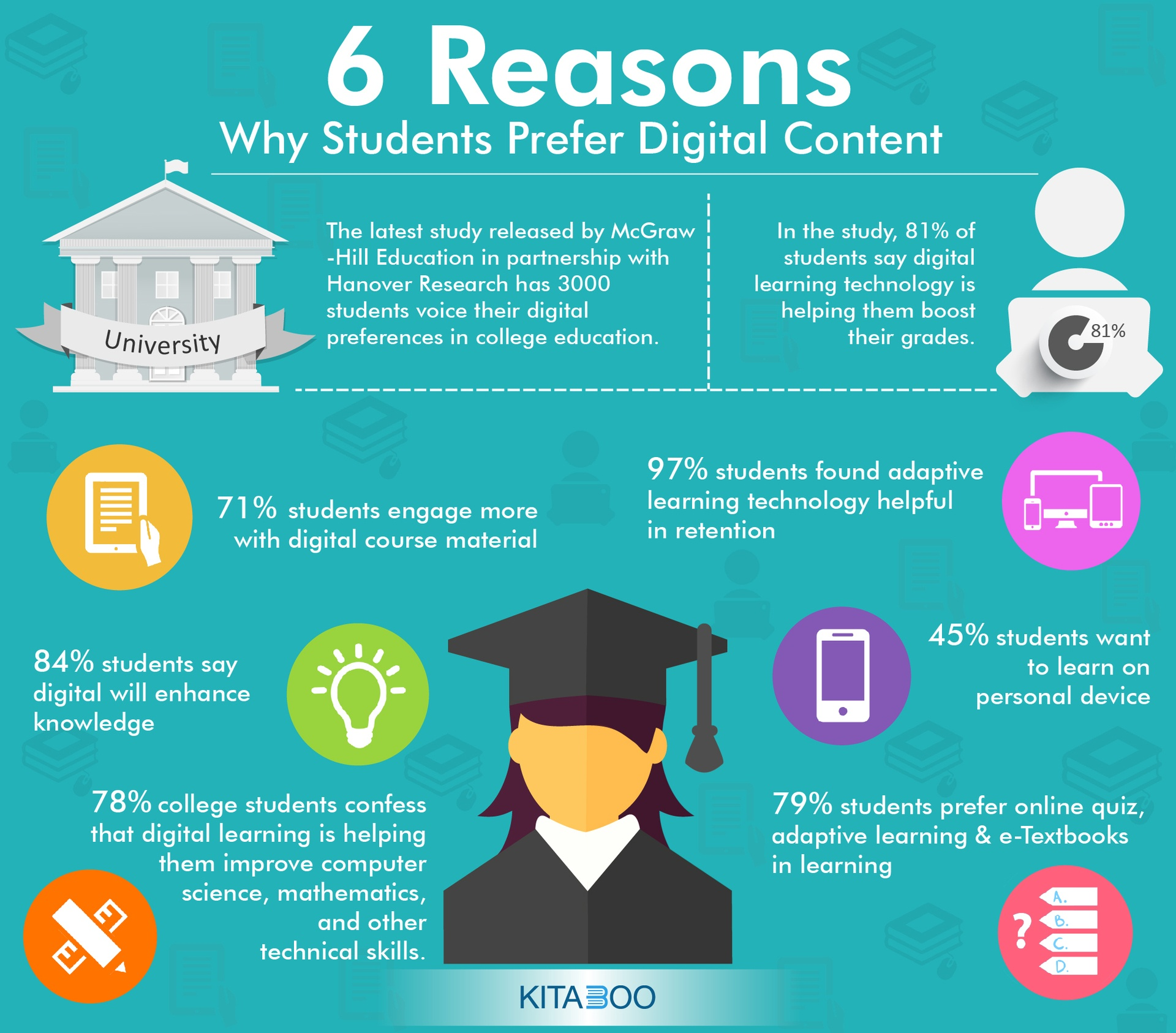 Top 6 Reasons Why Students Prefer Digital Content – Infographic