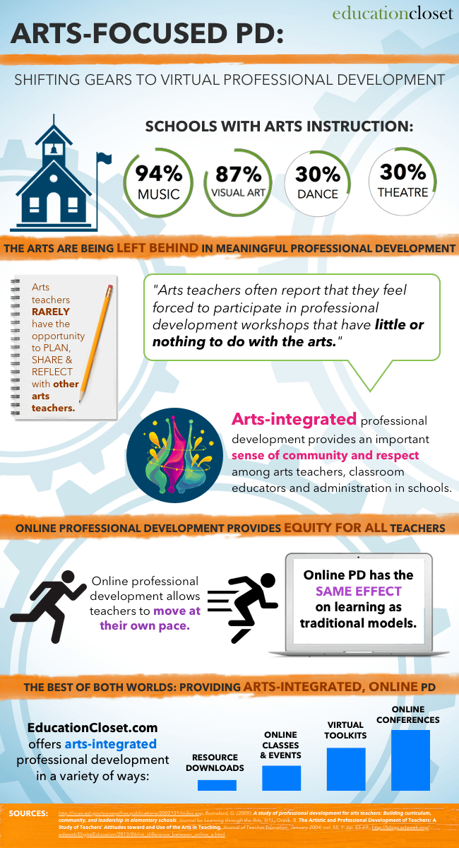 Arts-Focused Professional Development Infographic