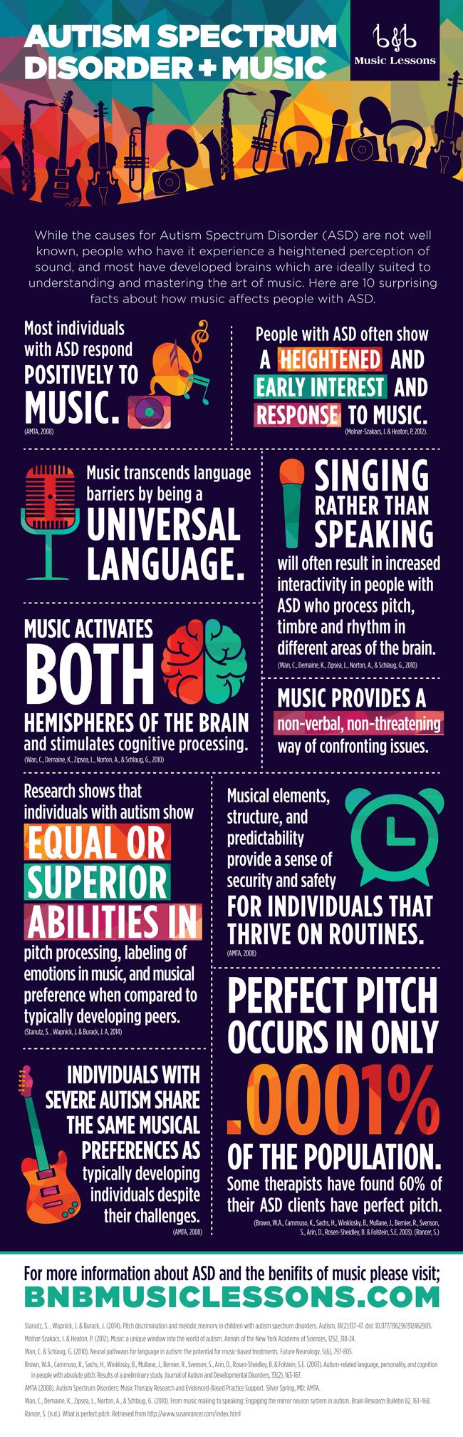 Autism Spectrum Disorder & Music Infographic