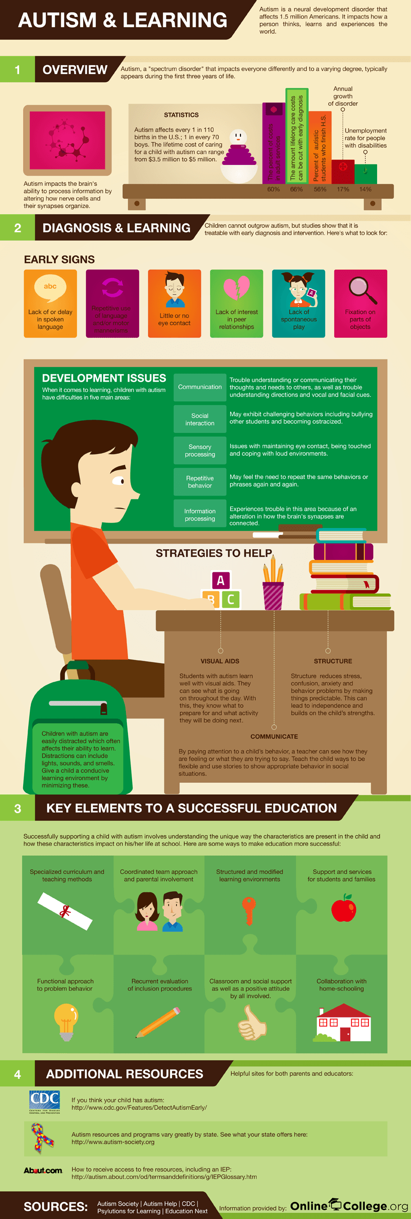 Autism-and-Learning-Infographic