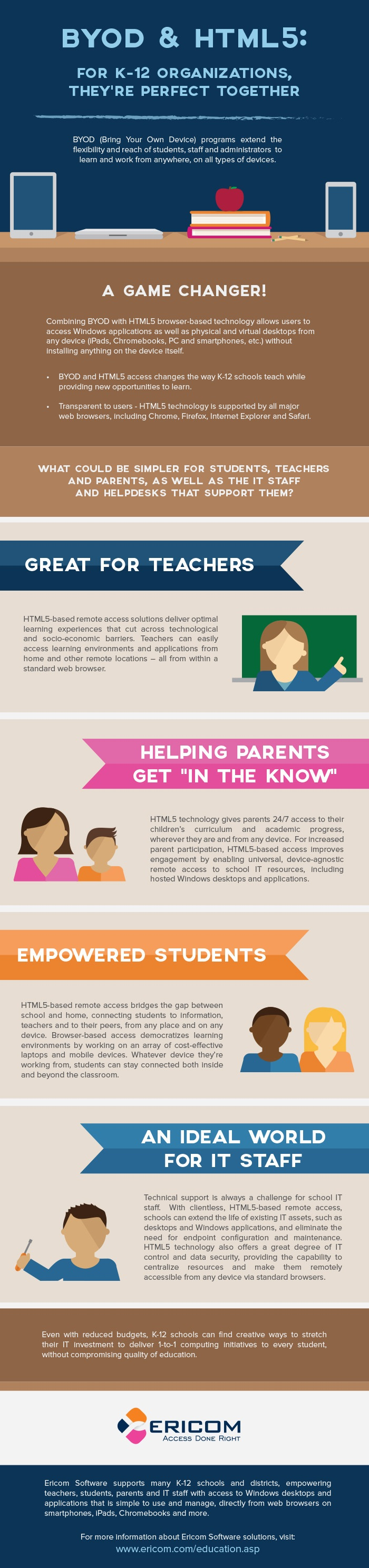 BYOD & HTML5 For K–12 Infographic - e-Learning Infographics