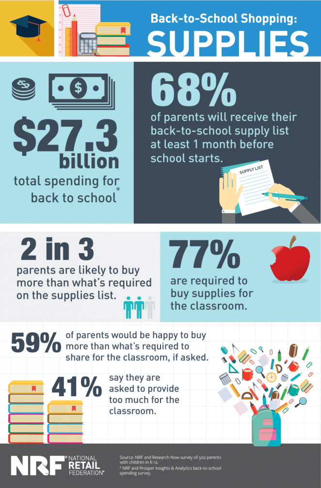 Back-to-School Supplies Lists and Online Shopping Infographic