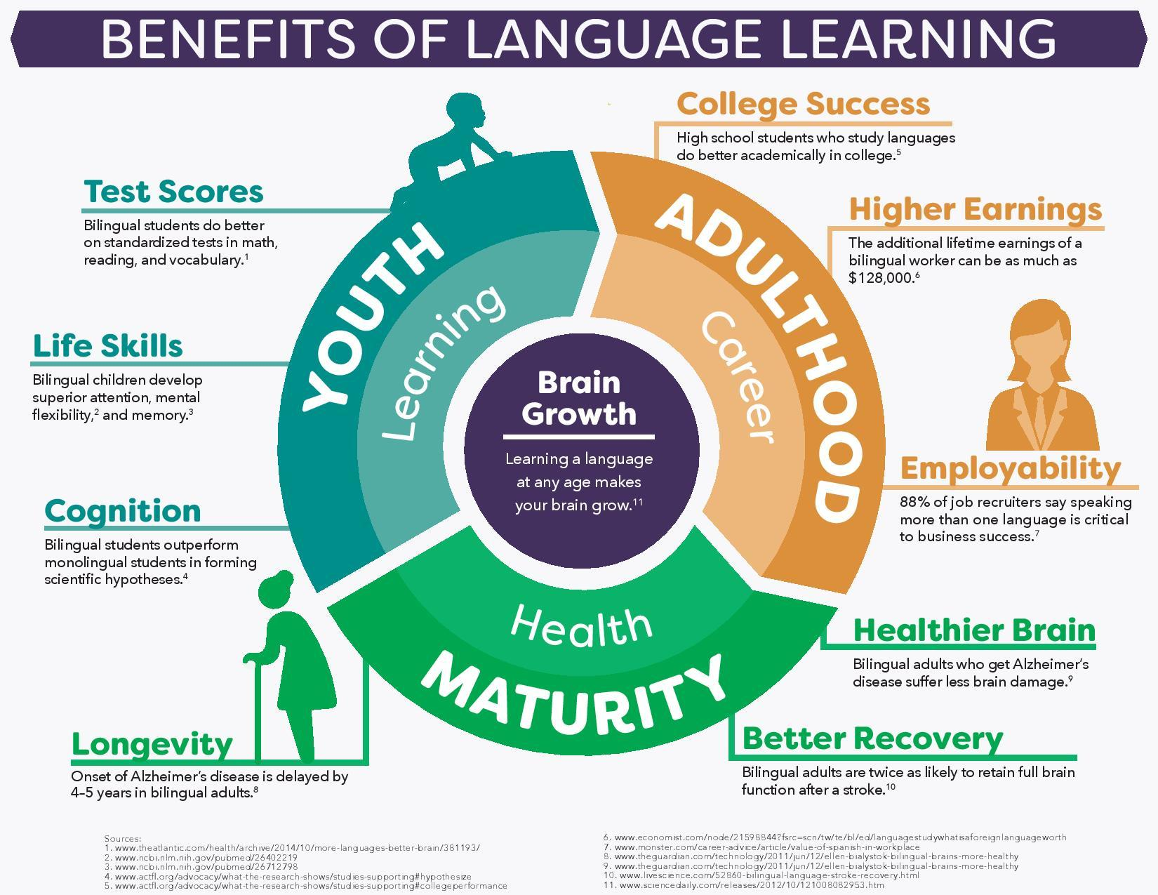 12 Benefits of A Learn at Lunch Program - playbook.amanet.org