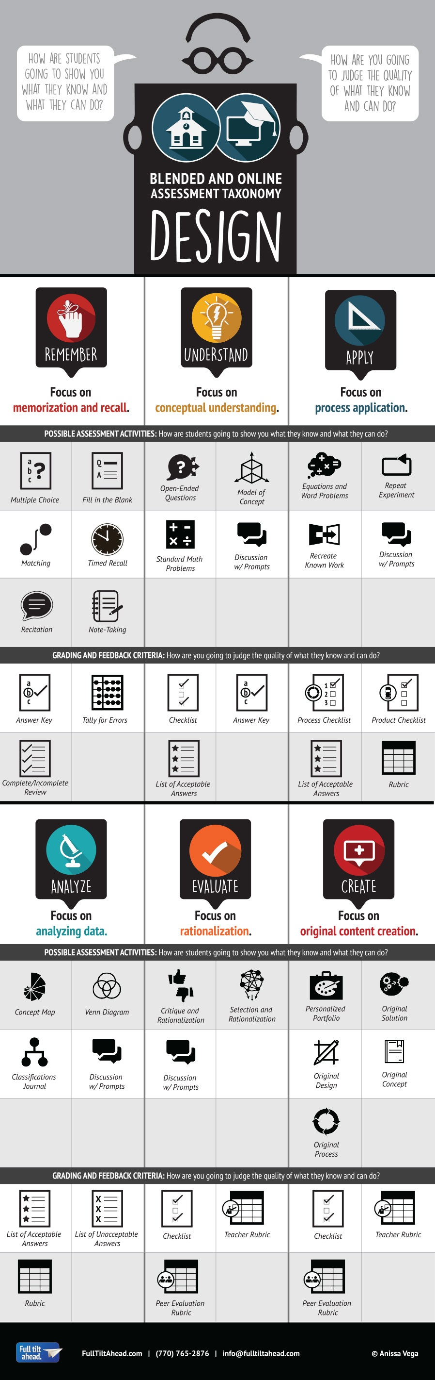 Blended and Online Assessment Taxonomy Infographic