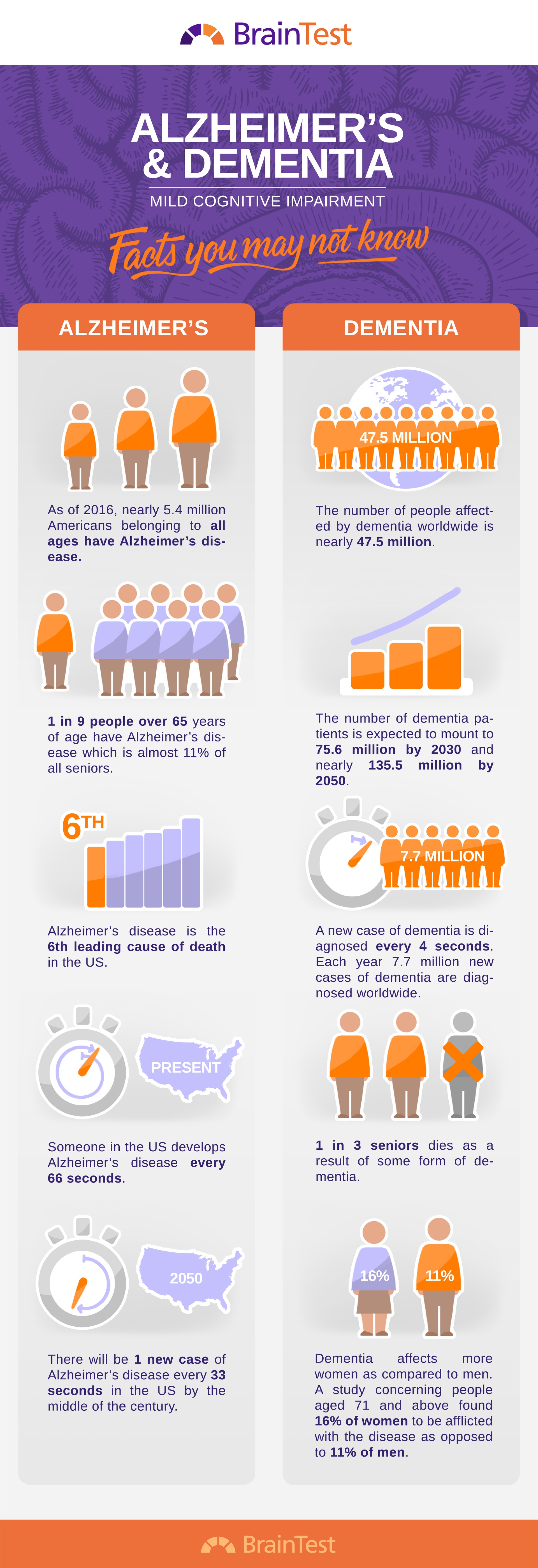 Alzheimer's And Dementia Mild Cognitive Impairment Infographic
