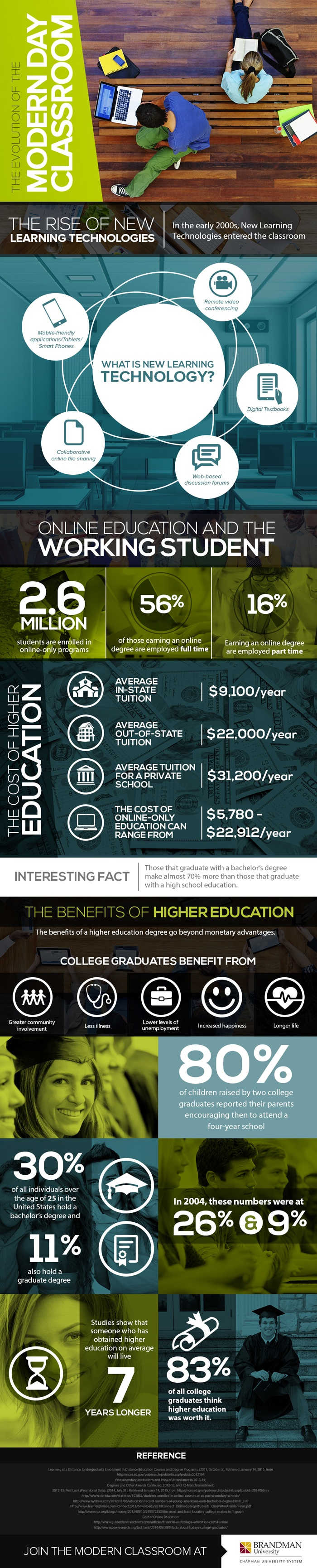 Modern Day Classroom : The evolution of modern day classroom infographic e