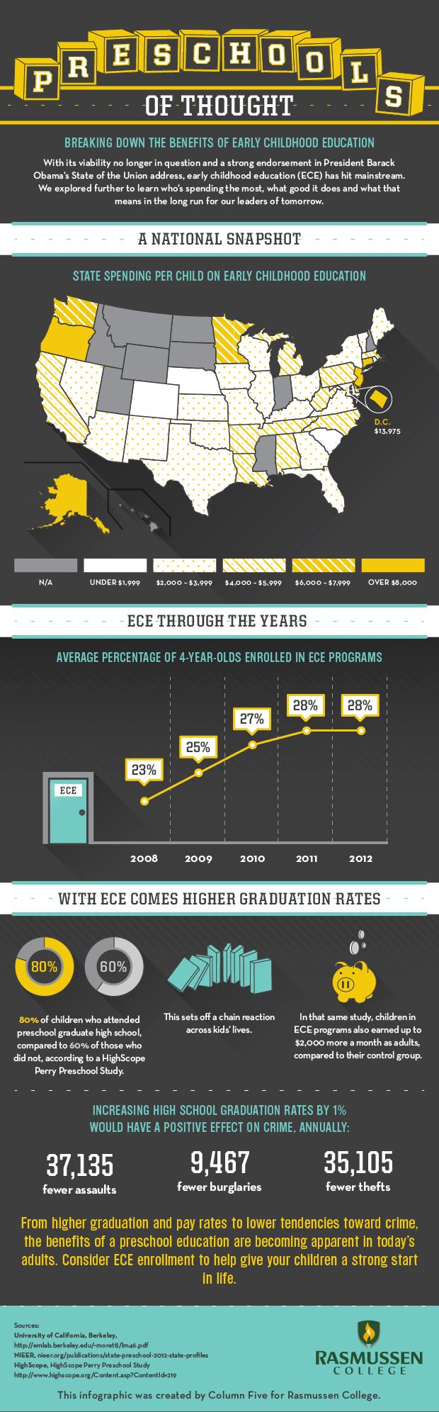 graduate programs comparison