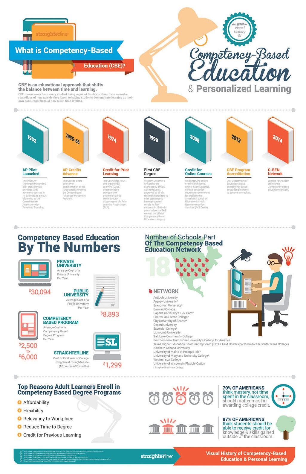 Credit Solution Program Learn How To Improve Your Credit >> The Guide to Competency Based Education Infographic - e ...