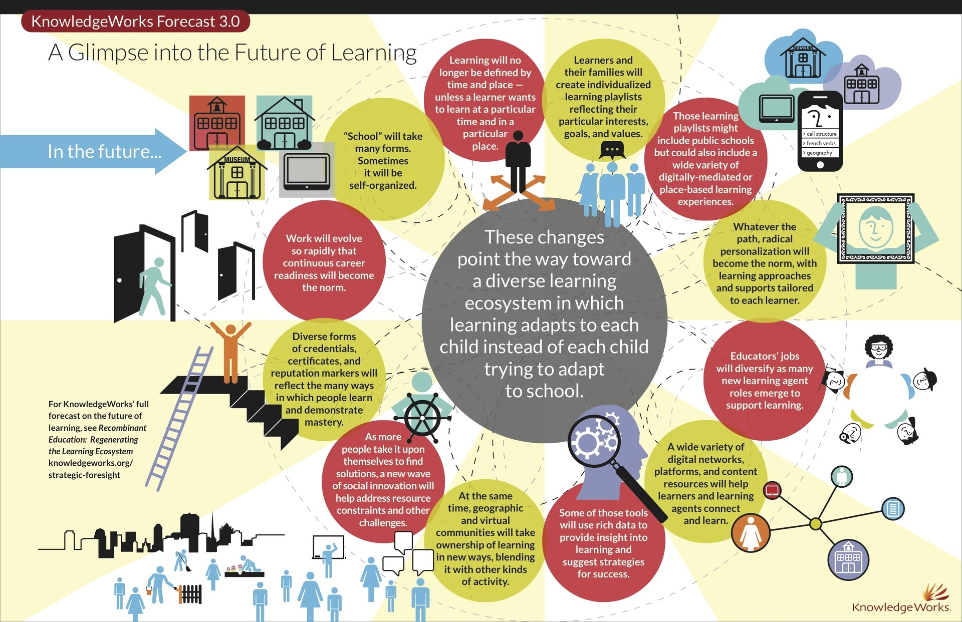 Hard Facts On Smart Classroom Design Ideas Guidelines And Layouts ~ Catching a glimpse into the future of learning infographic