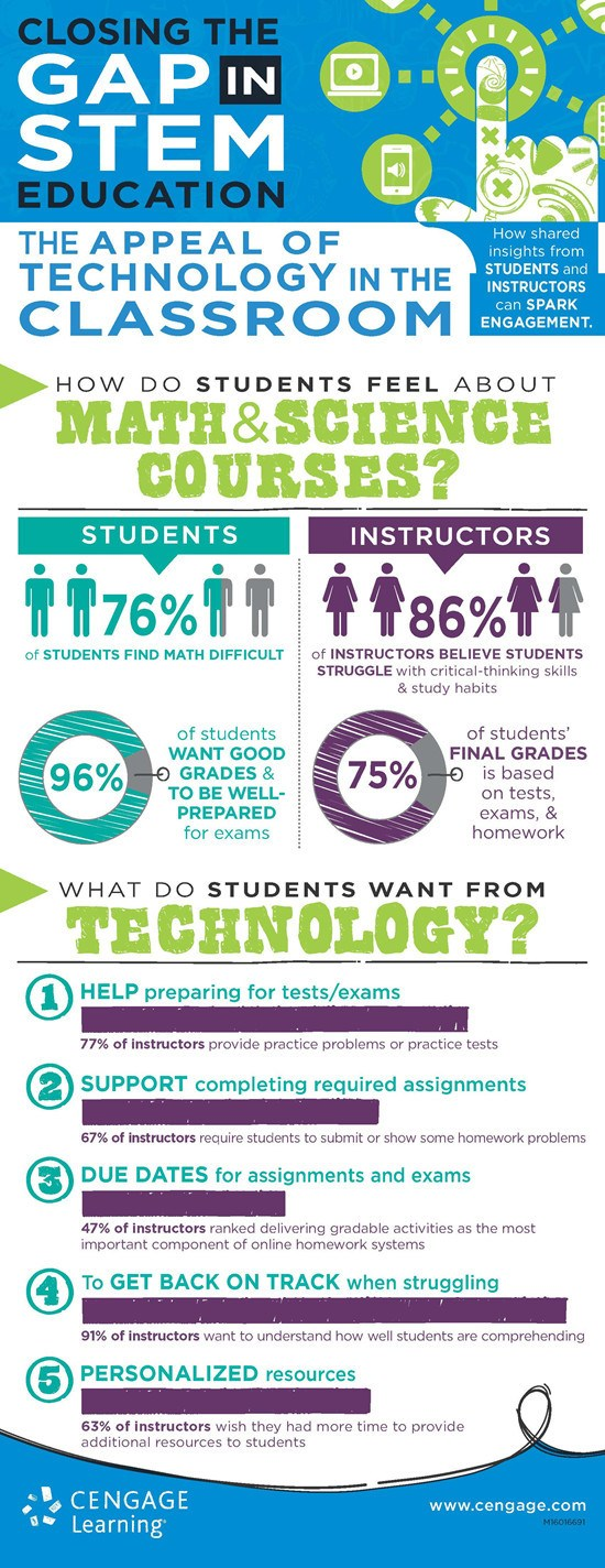 The Closing the Gap in STEM Education: The Appeal of Technology in the Classroom