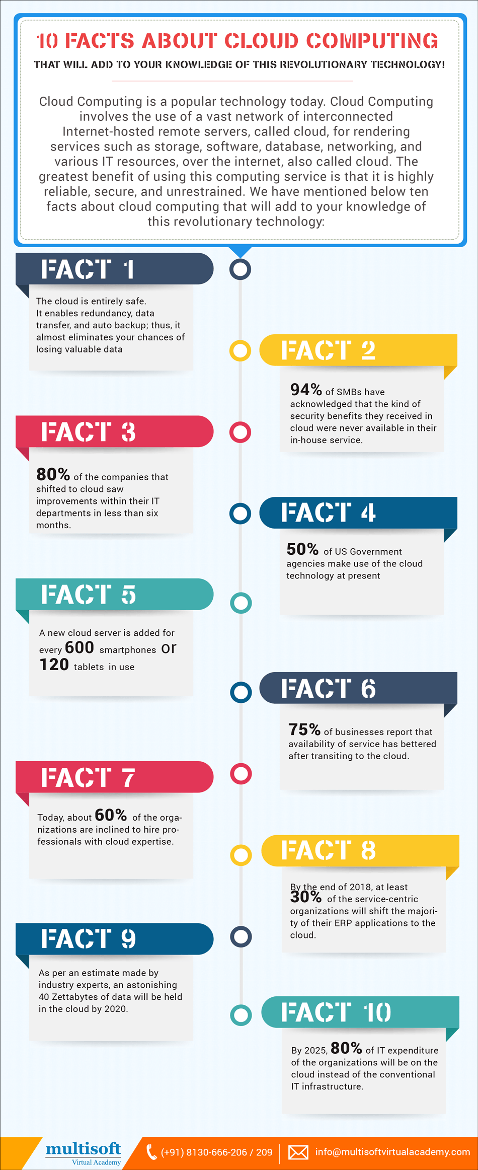 10 Facts About Cloud Computing Online Courses Infographic